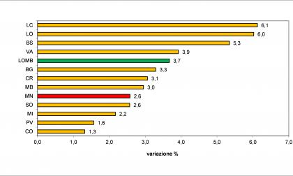 Andamento economico Mantova 2017 dilaga l'ottimismo