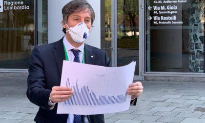"""Spostamenti in Lombardia aumentati del 15% in 7 giorni. Sala: """"Non è un liberi tutti"""""""
