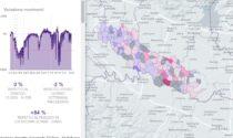 Macché zona rossa come un anno fa: a Mantova spostamenti su del 101% rispetto al 2020
