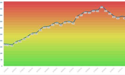 Incidenza dei contagi: la curva cala, ma Mantova resta comunque da zona rossa